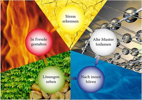5 Elemente Behandlungskreis / Emotionen