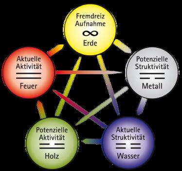 Mandala 5 Elemente