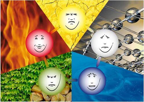 5 Elemente Emotionen